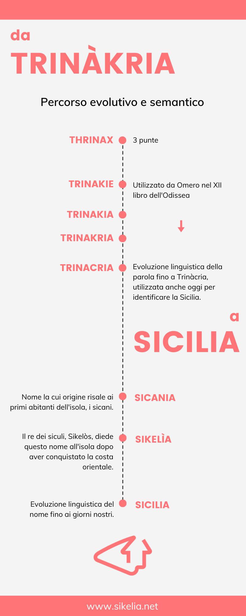 infografica con origine e significato del nome Sicilia